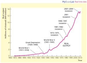 US output
